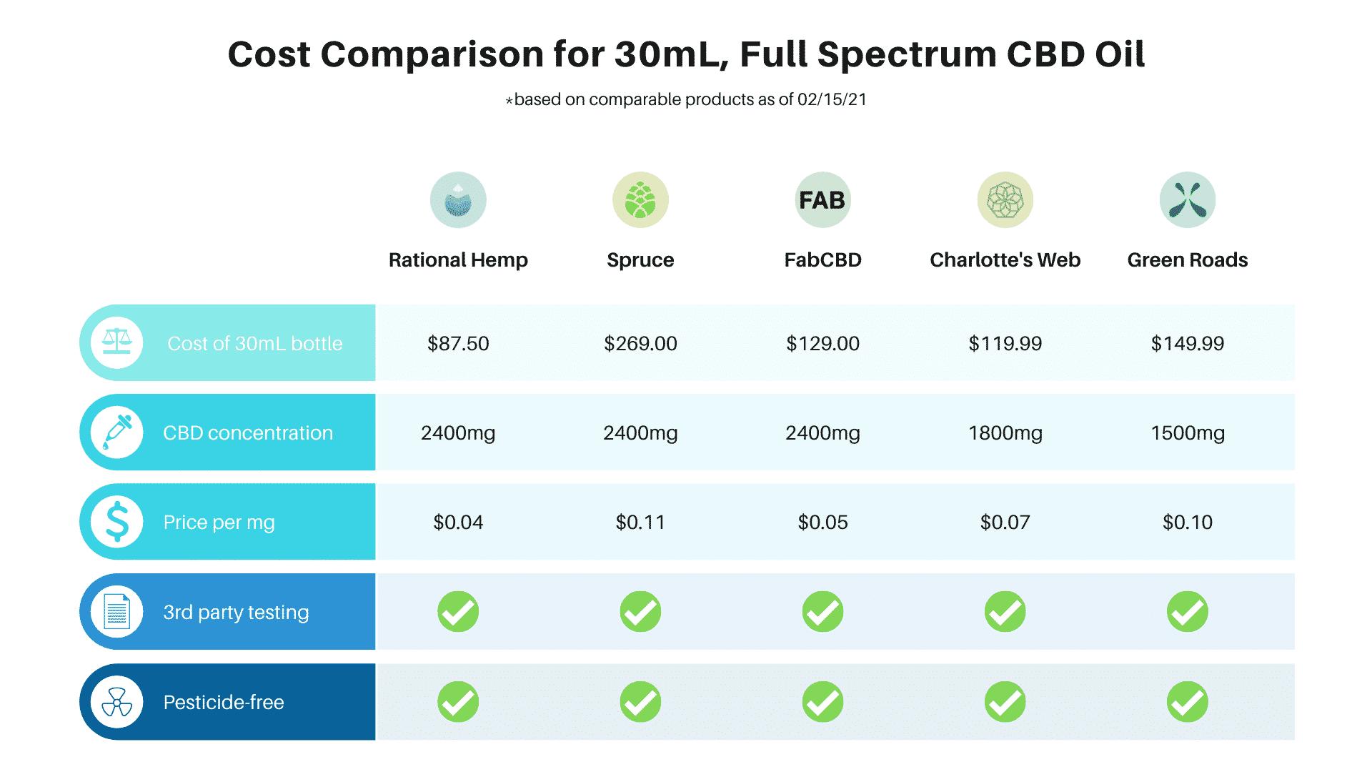 Cost comparison for CBD oil brands