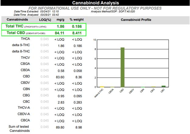 COA Cannabinoid Analysis